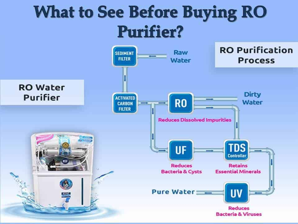What to See Before Buying RO Purifier