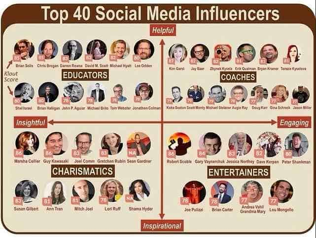 Collection of social media influencers