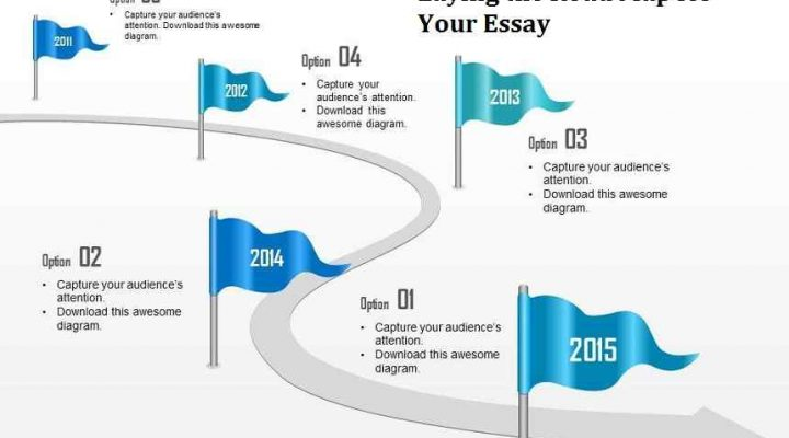 Laying the Road Map for Your Essay